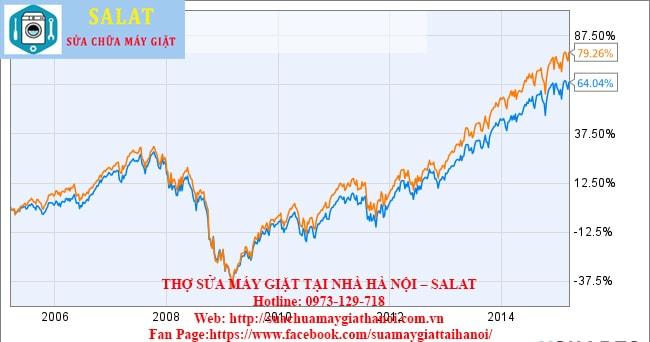So sánh Giá cả với Hiệu suất