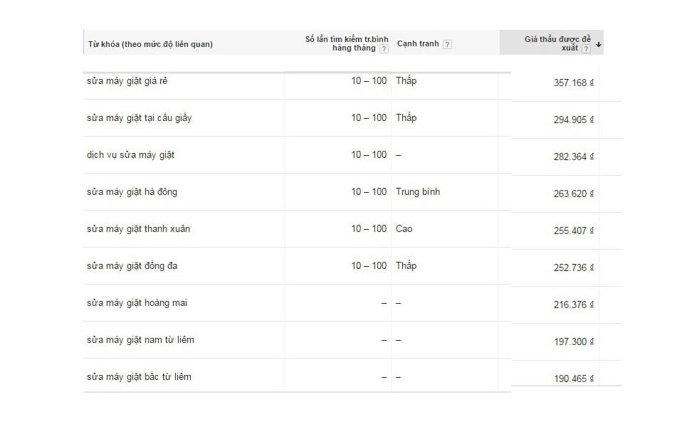gia-quang-cao-sua-may-giat: Thống kê Giá quảng cáo Google